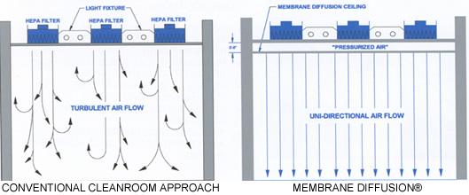 Luwa Cleanroom Technology